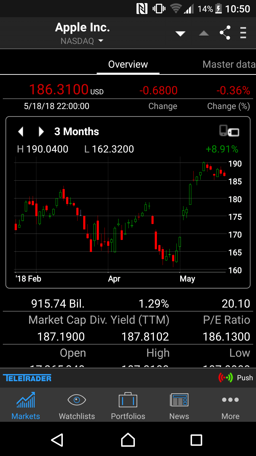 Best-trading-apps-StockMarkets-charting-function