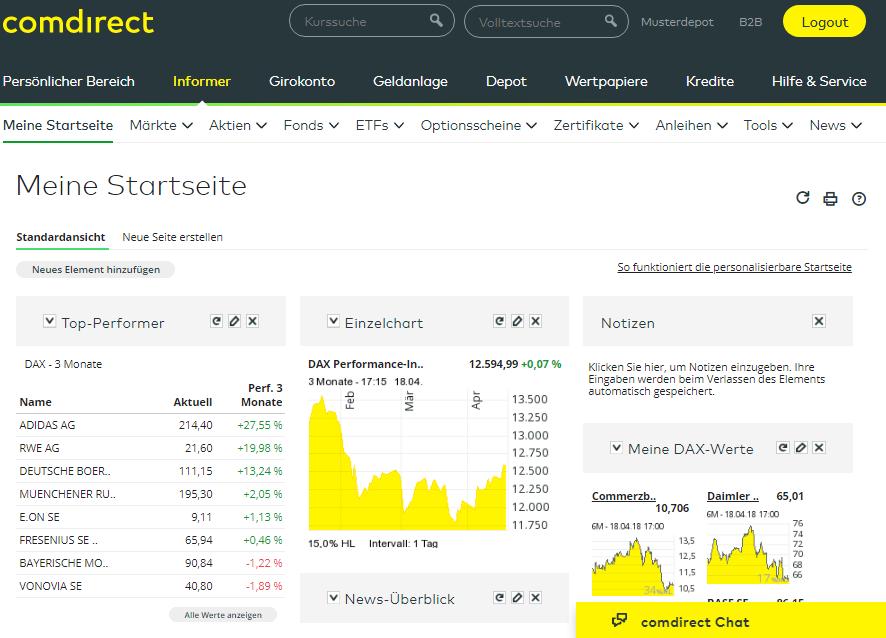 Comdirect-Review-Product-Portfolio