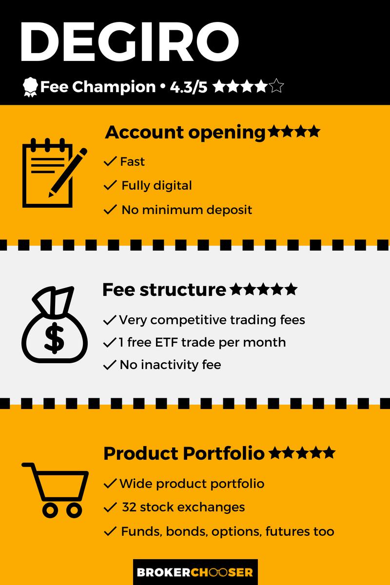 DEGIRO infograph
