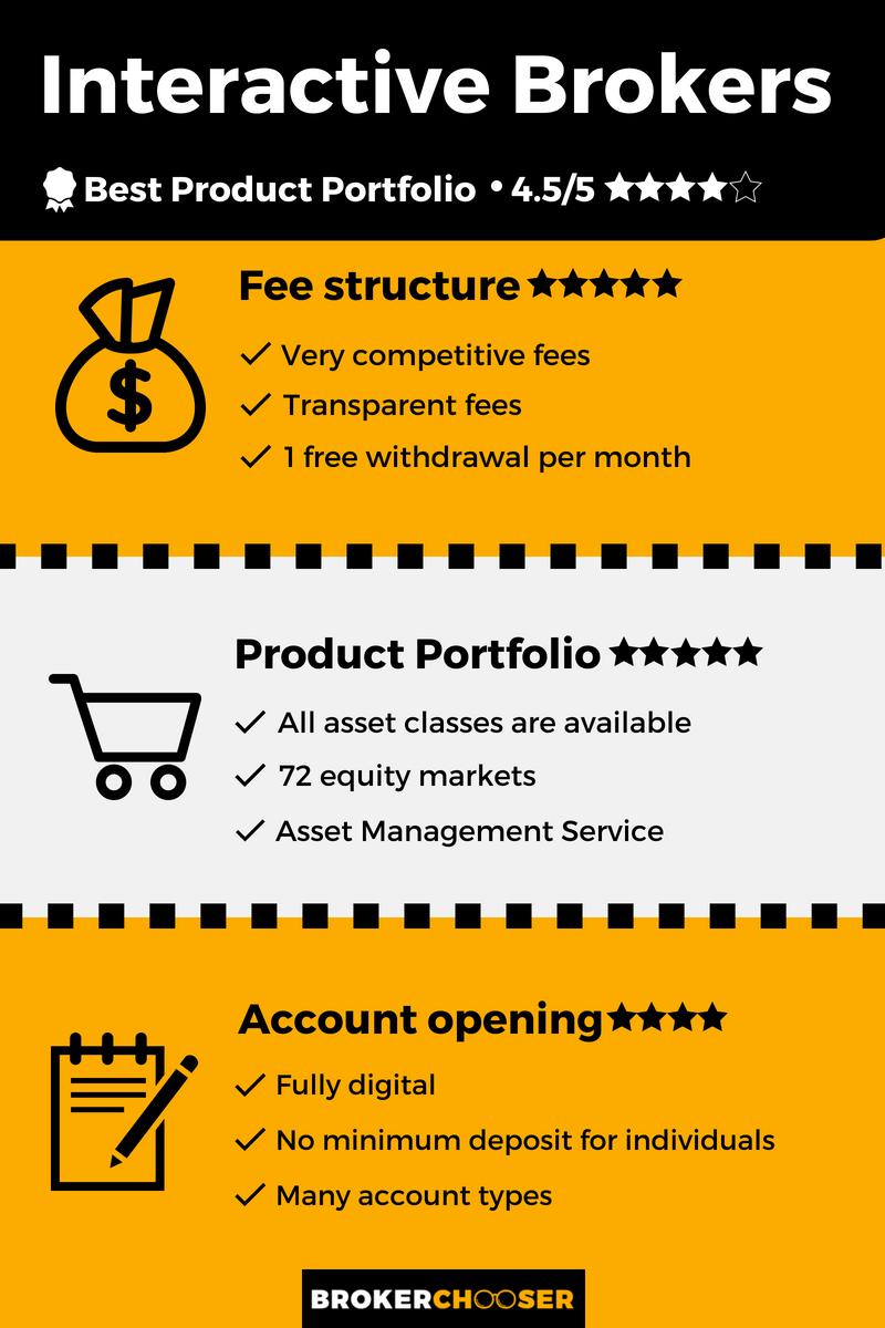 Interactive Brokers infograph