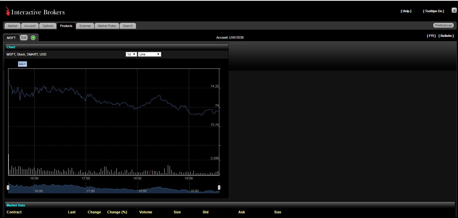 Interactive-brokers-review-web-trading-platform-chart
