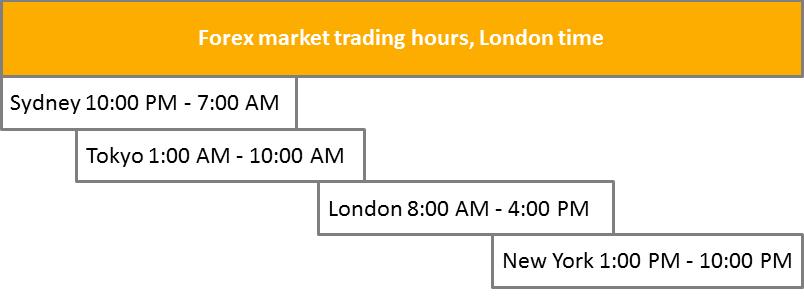Forex Market Trading Hours Explainer Image