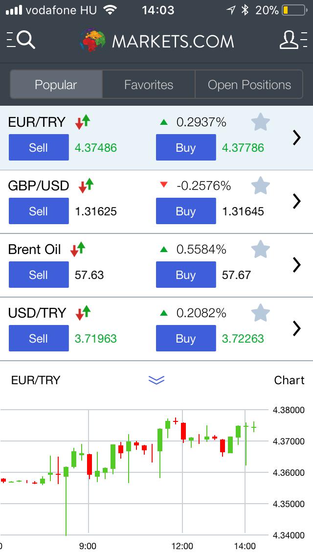 Markets.com review - Mobile Trading platform - Chart