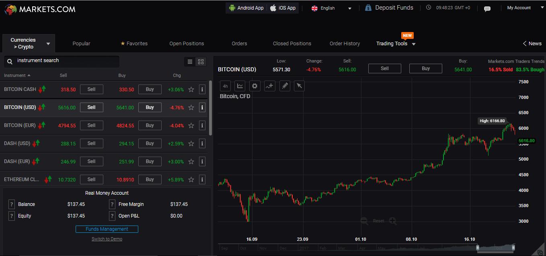 Markets.com review - Web Trading platform - Bitcoin