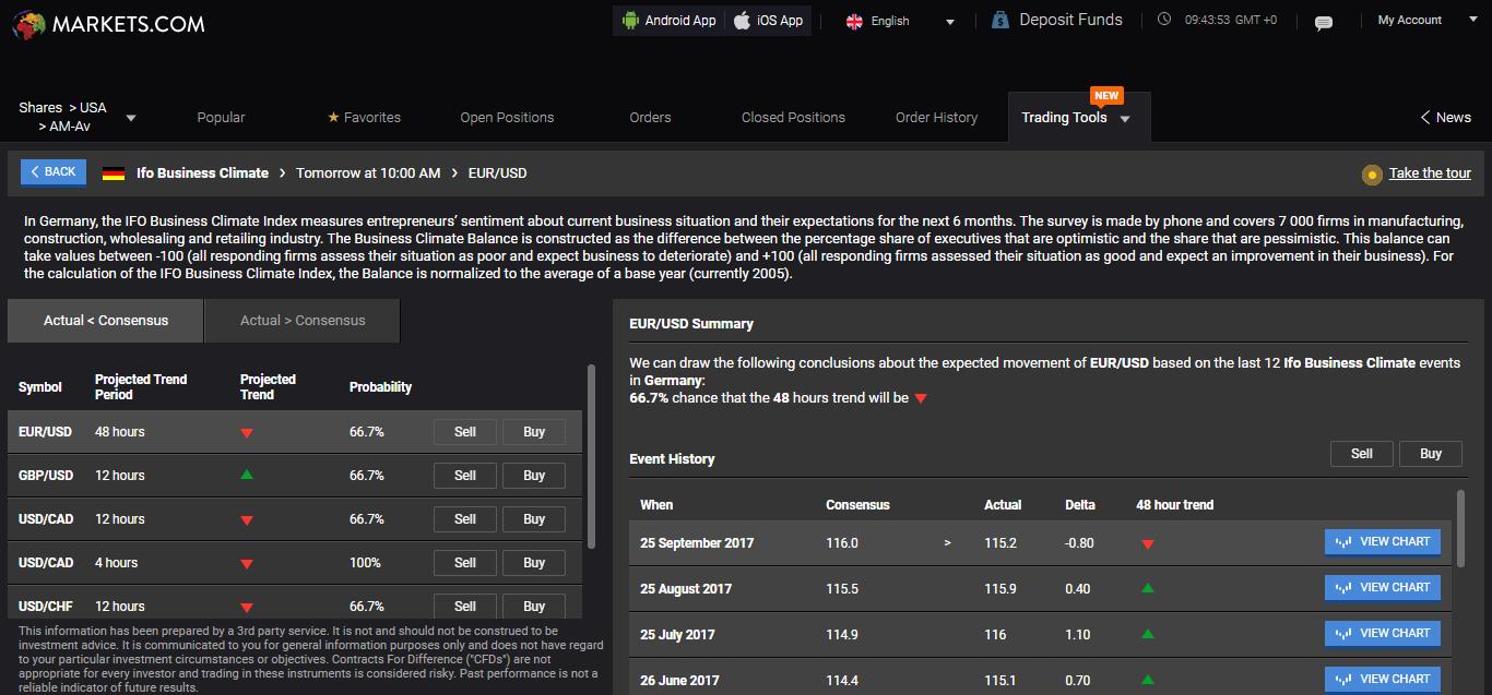 Markets.com review - Web Trading platform - Economic Calendar