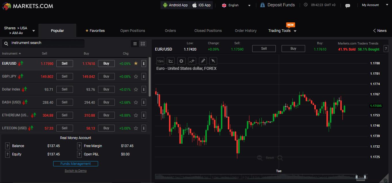 Markets.com review - Web Trading platform - Popular
