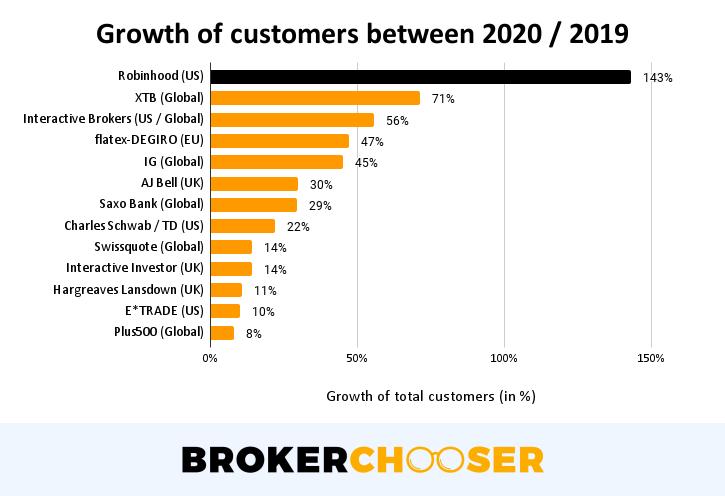 Robinhood IPO - Customer growth between 2020 / 2019