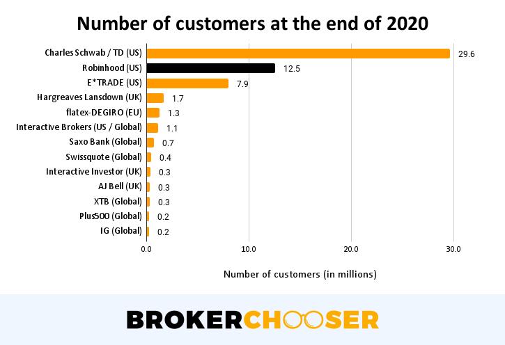 Robinhood IPO - Number of total customers in 2020