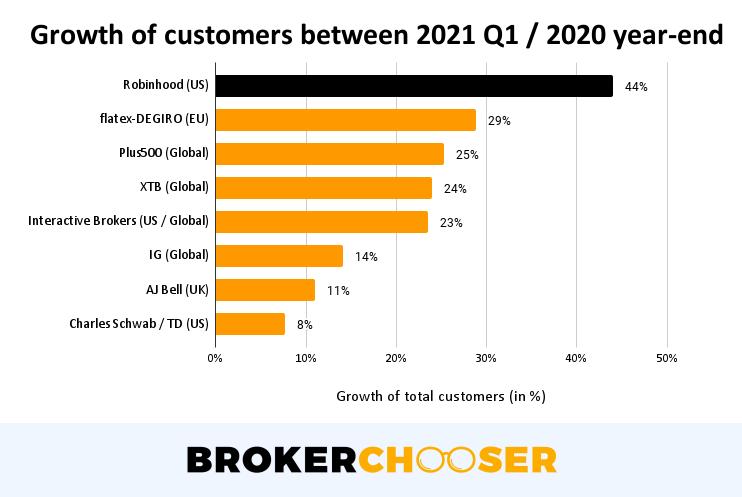 Robinhood IPO - Customer growth between 2021 Q1 / 2020 year-end
