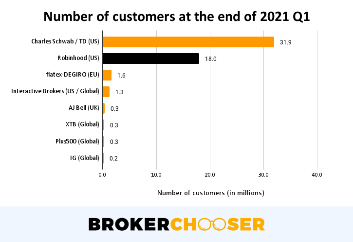 Robinhood IPO - Number of total customers in 2021 Q1