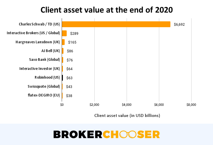 Robinhood IPO - Client asset at the end of 2020