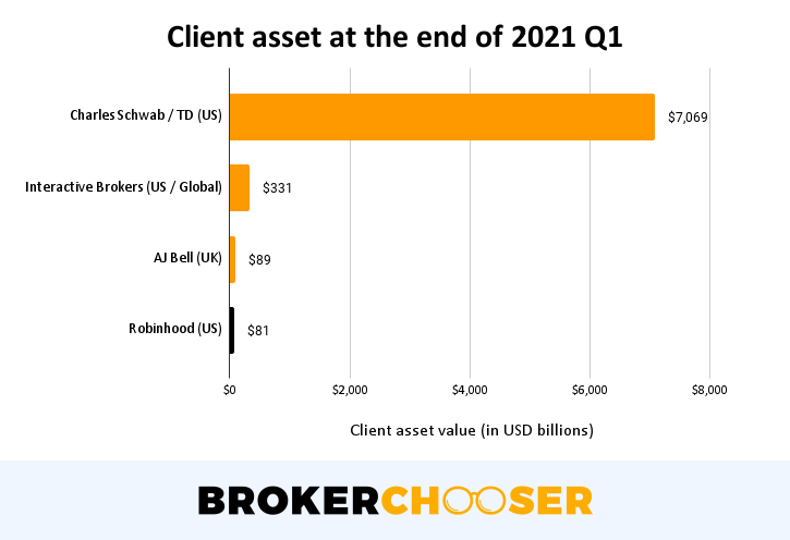 Robinhood IPO - Client asset value at the end of 2021 Q1