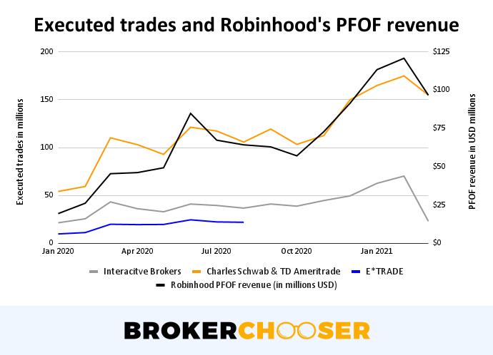 Robinhood IPO - Executed trades and Robinhood's PFOF revenue