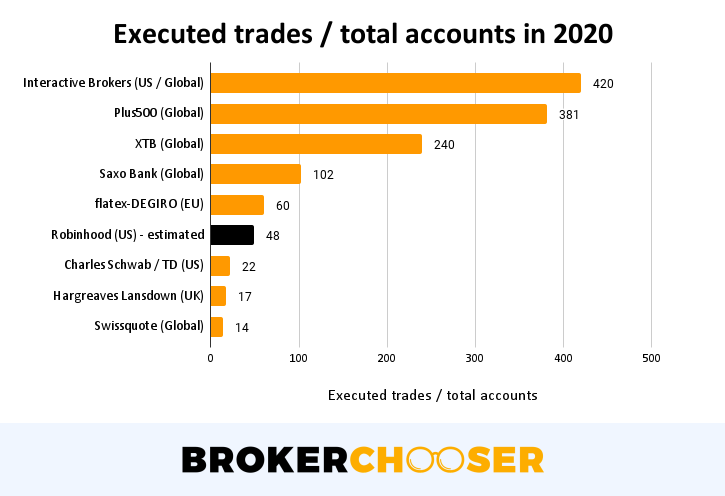 Robinhood IPO - Executed trades / total accounts in 2020