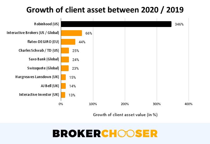 Robinhood IPO - Growth of client asset between 2020 / 2019