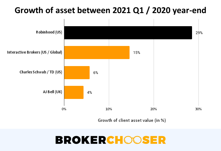 Robinhood IPO - Growth of asset between 2021 Q1 / 2020 year-end