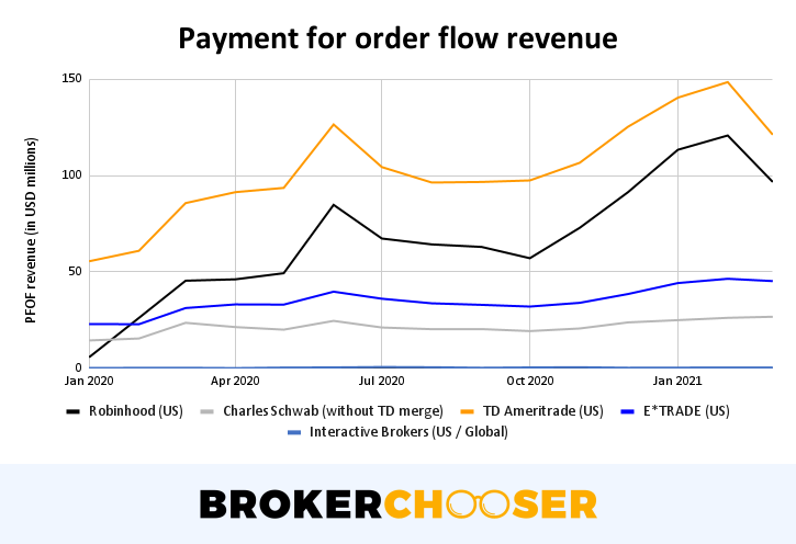 Robinhood IPO - Payment for order flow revenue