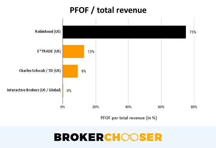 Robinhood IPO - PFOF revenue per total revenue
