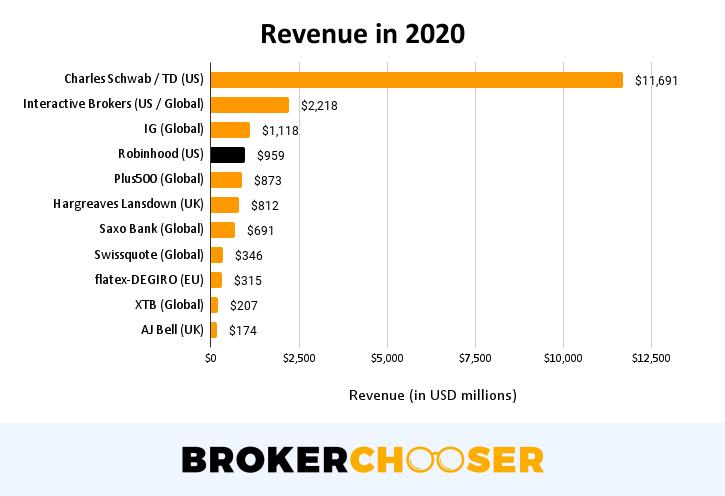 Robinhood IPO - Revenue in 2020