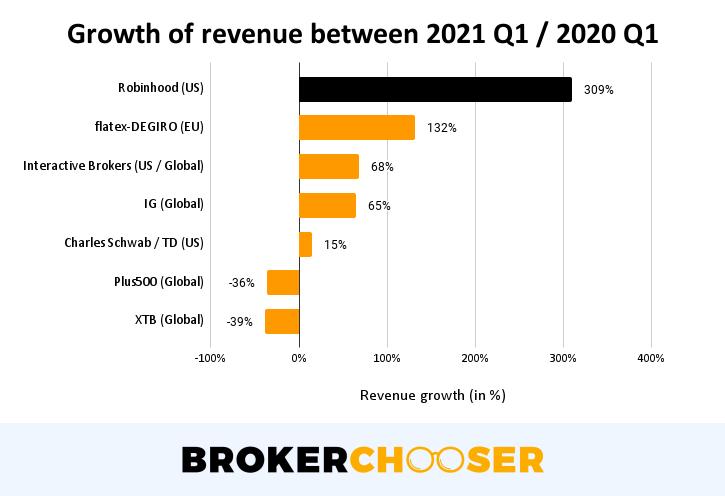 Robinhood IPO - Revenue growth between 2021 Q1 / 2020 Q1