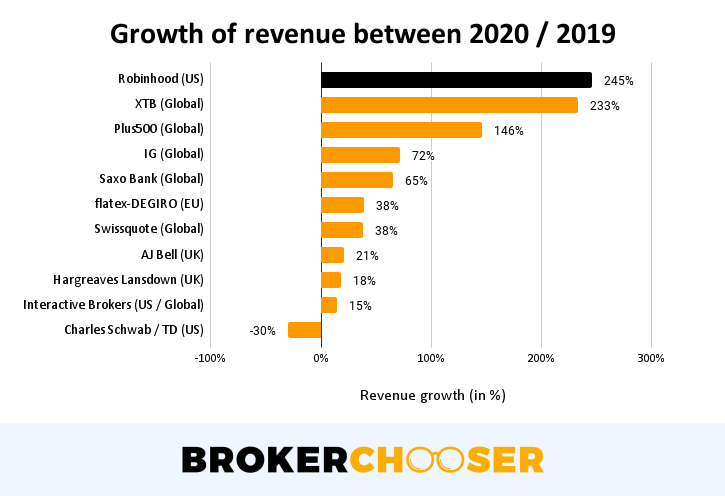 Robinhood IPO - Revenue growth between 2020 / 2019