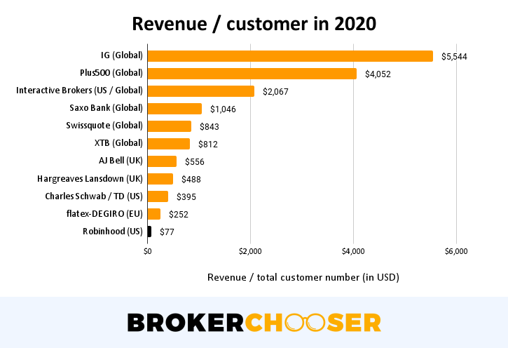 Robinhood IPO - Revenue per customers in 2020
