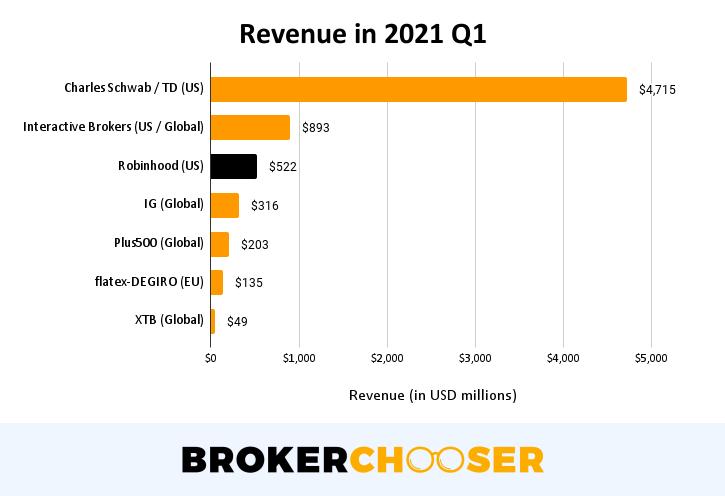 Robinhood IPO - Revenue in 2021 Q1