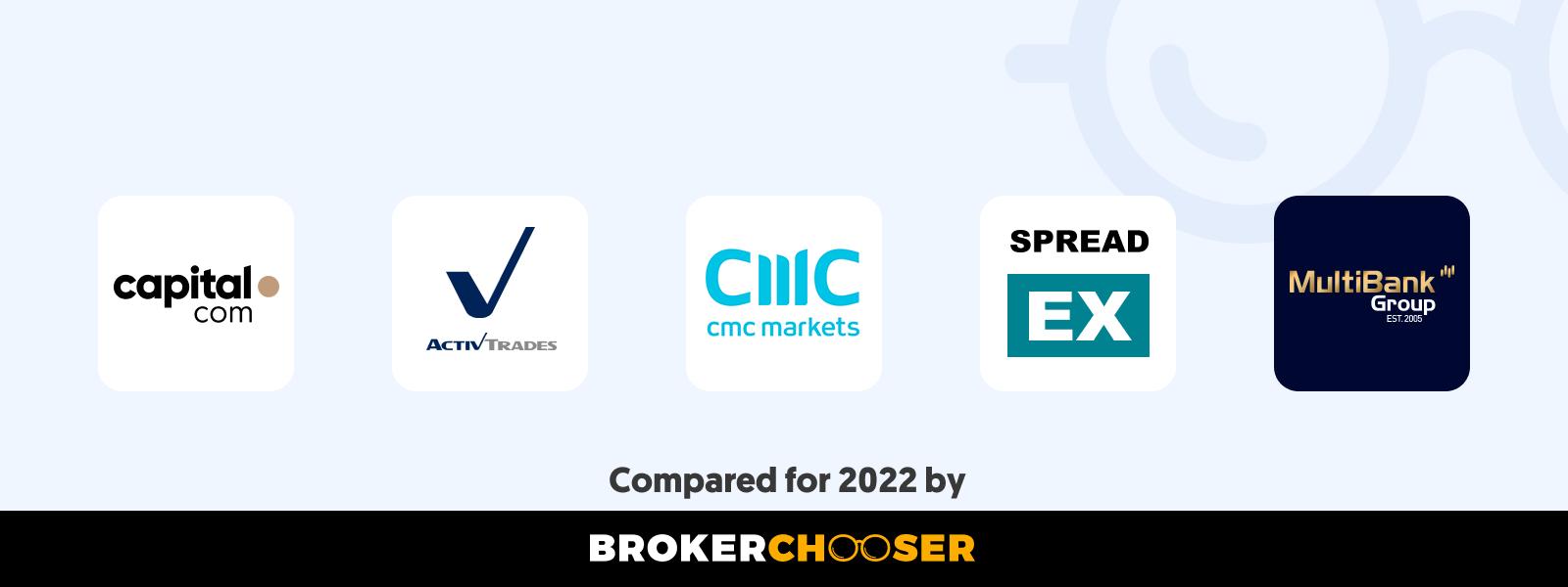 Best CFD brokers in Albania in 2021