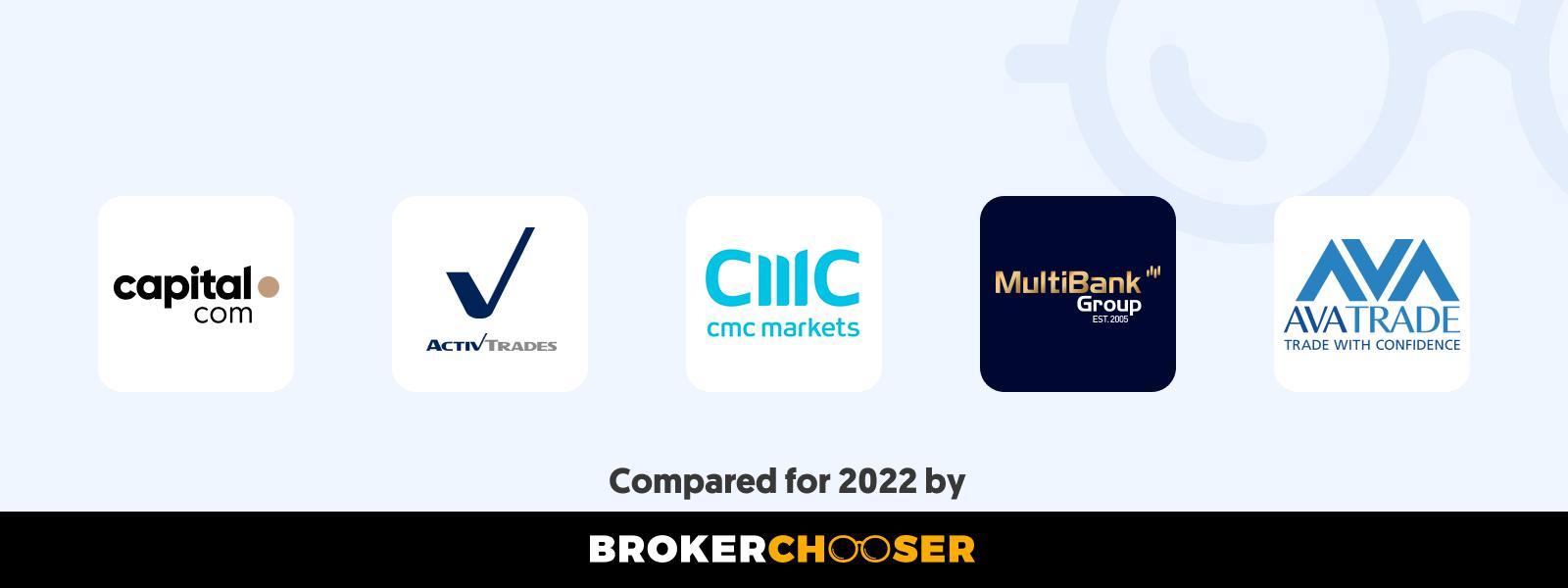 Best CFD brokers in Bosnia & Herzegovina in 2021