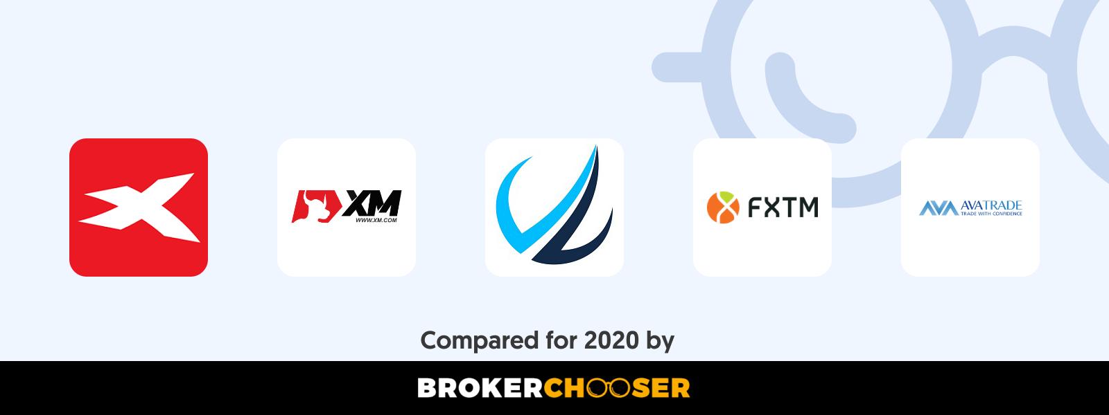 Best CFD brokers in Côte d'Ivoire in 2020