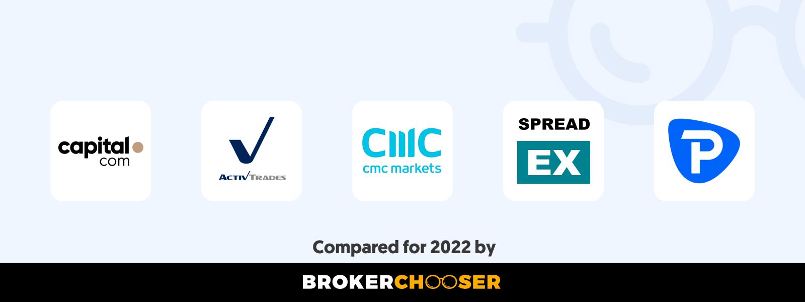 Best CFD brokers in Hong Kong in 2020