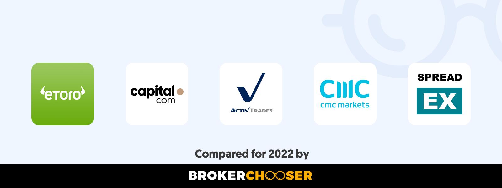 Best CFD brokers in Israel in 2020