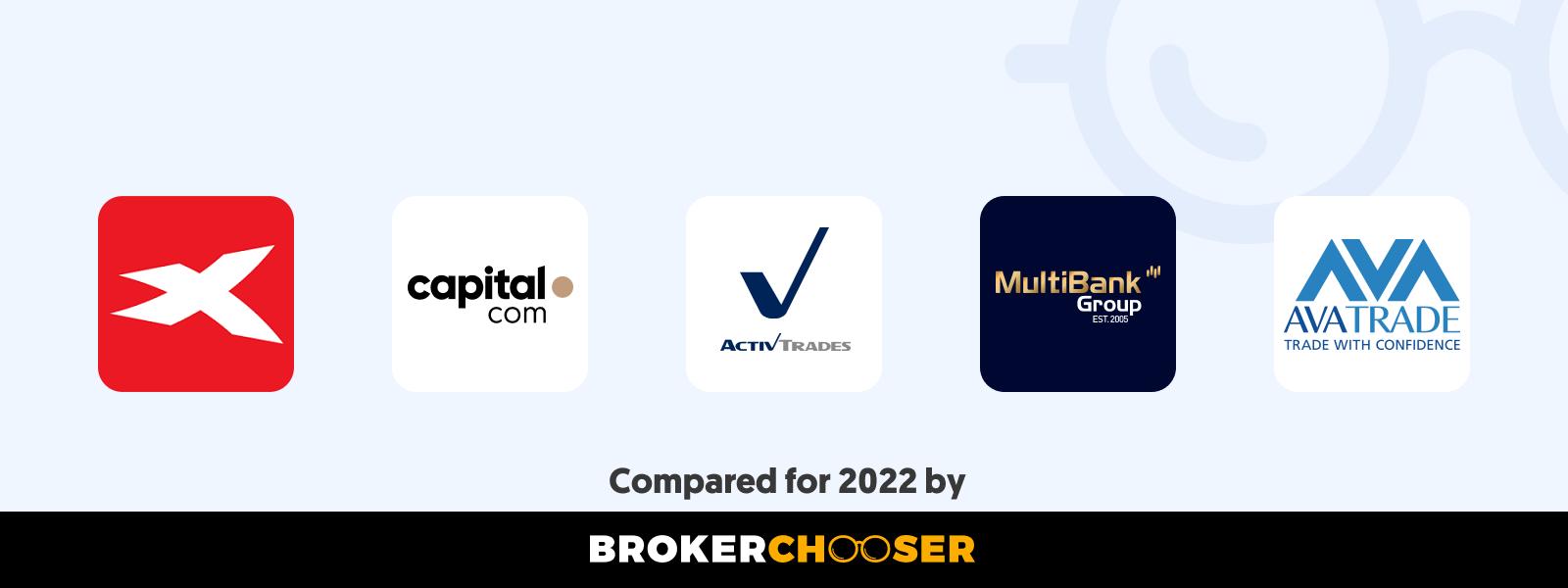 Best CFD brokers in Zimbabwe in 2021