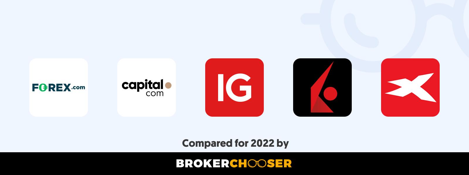 Best forex brokers for beginners in Gambia in 2021