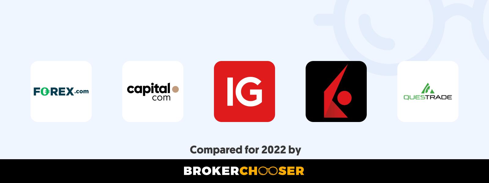 Best forex brokers for beginners in Laos in 2021