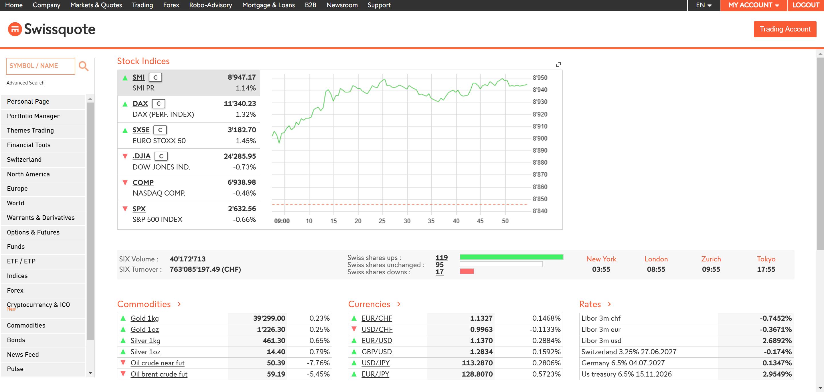 Best online brokers - Swissquote trading platform