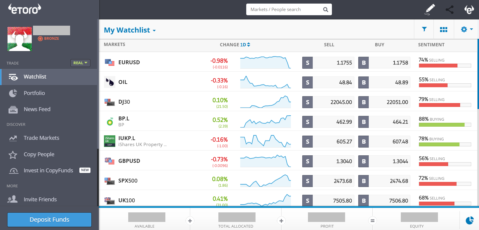 Ask trading platforms available for products
