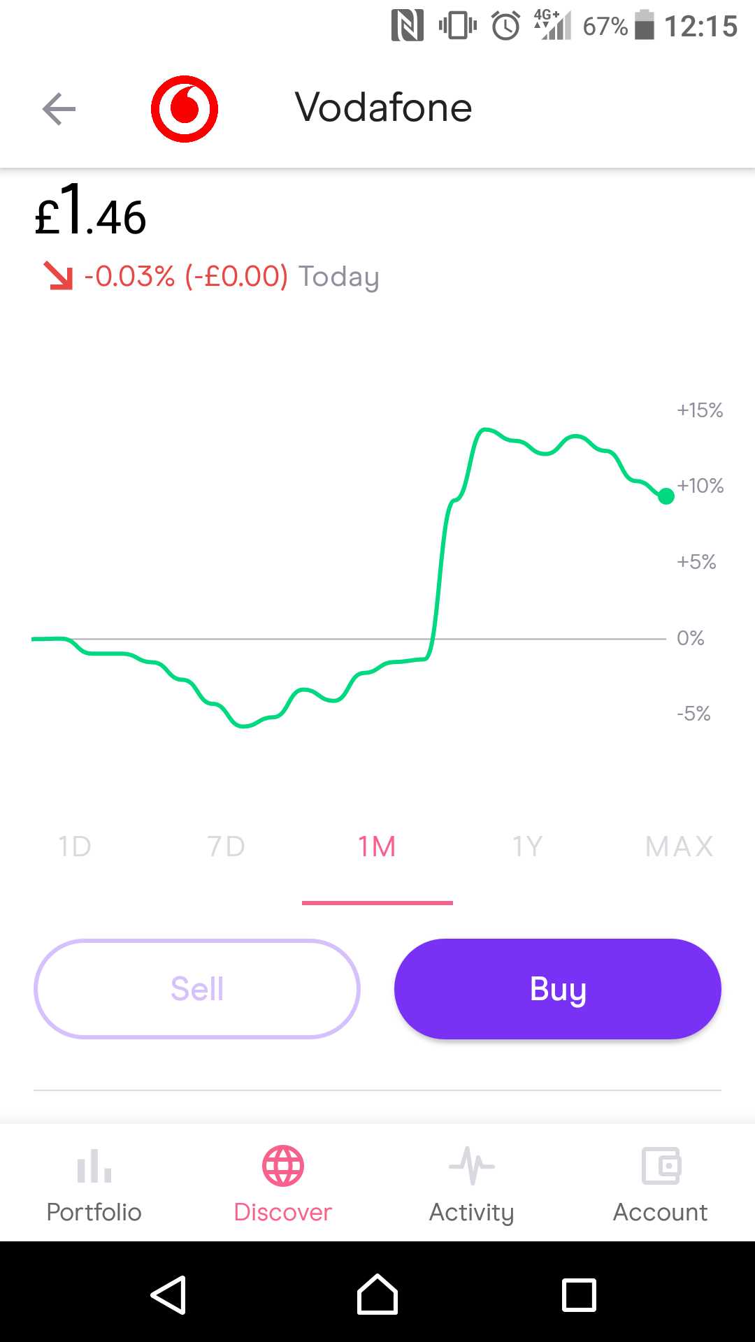 Freetrade review - Research - Charting