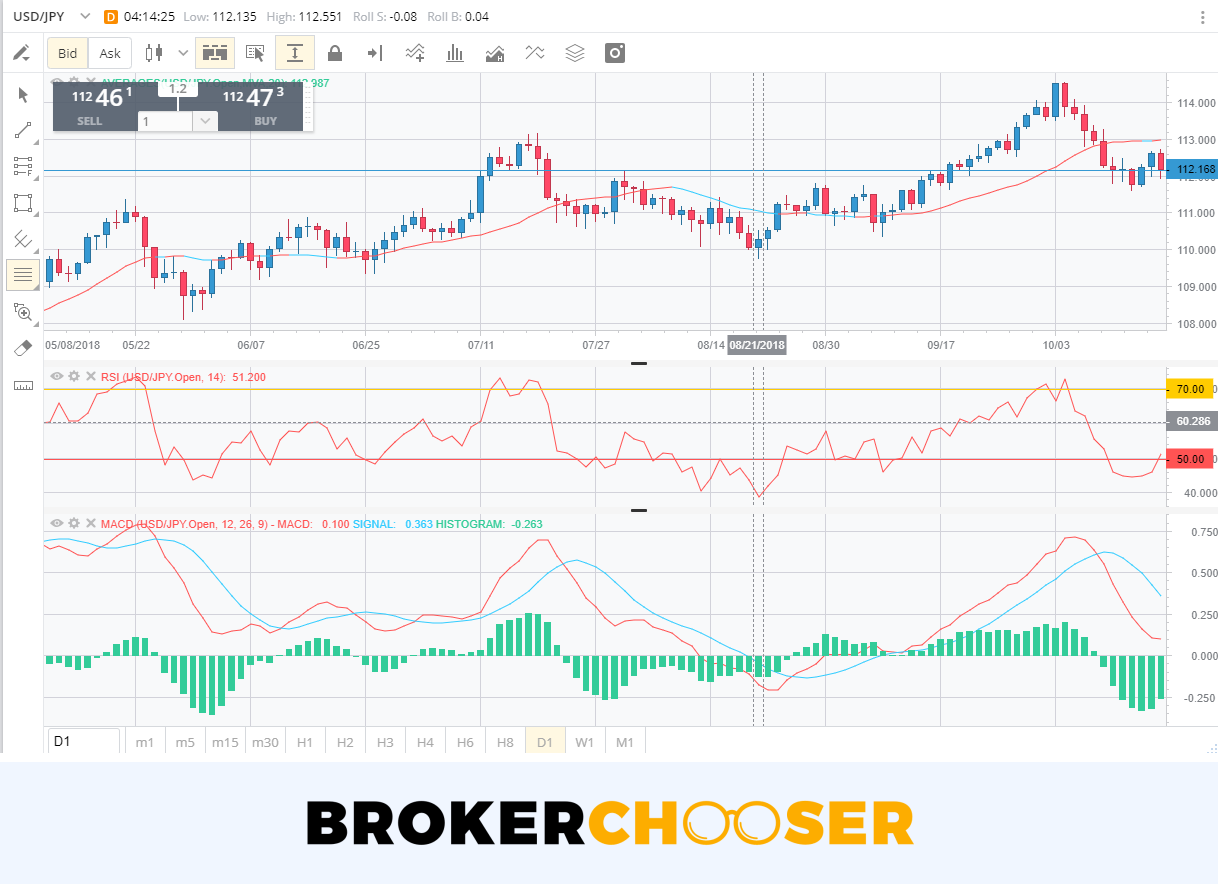 FXCM review - Research - Charting