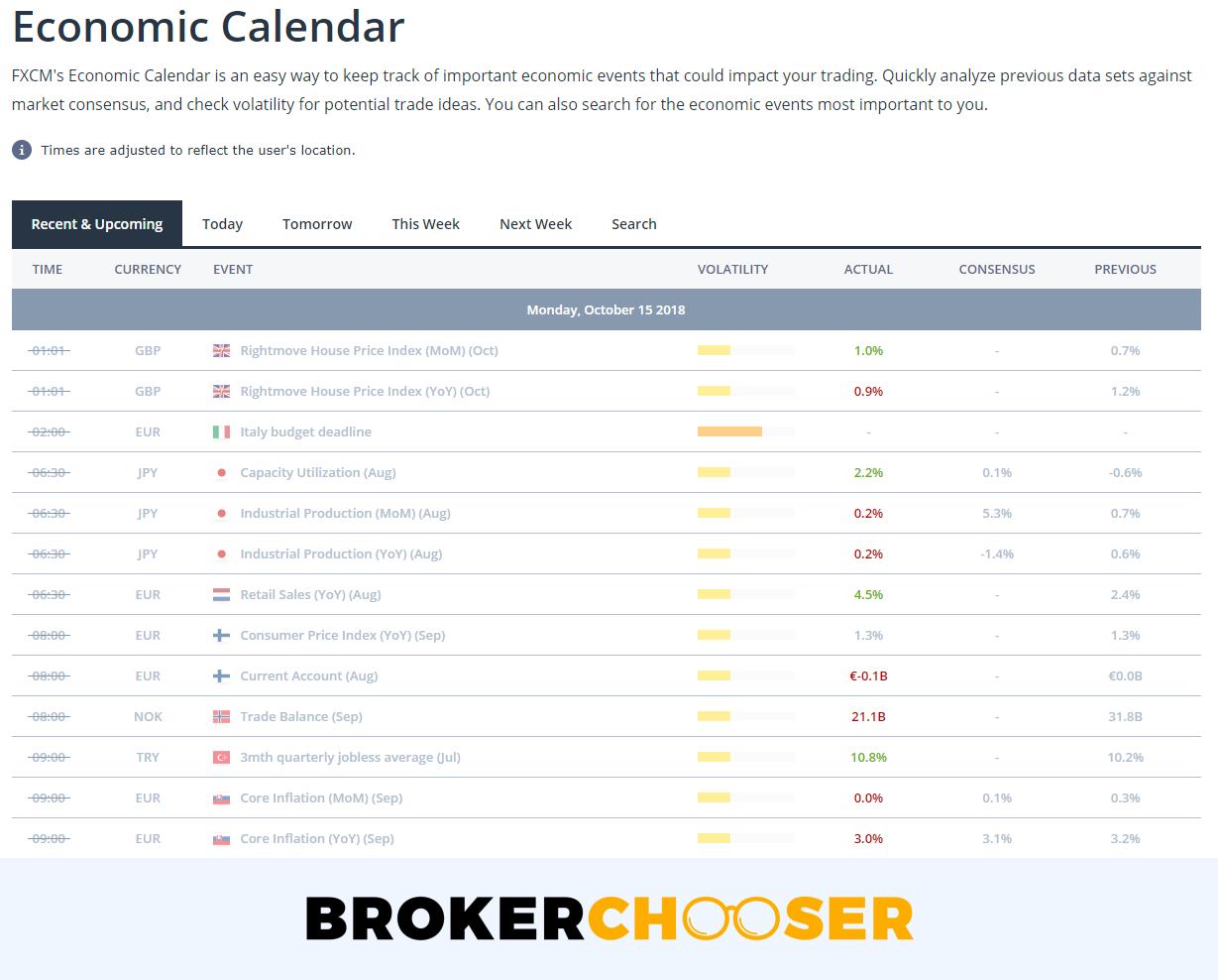 FXCM review - Research - Economic calendar