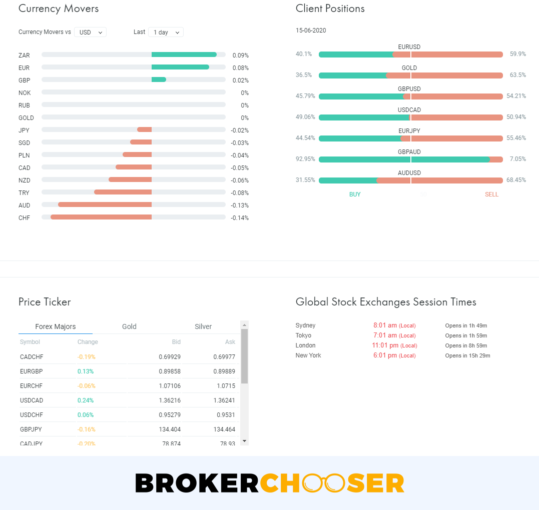 FxPro review - Research - Dashboard