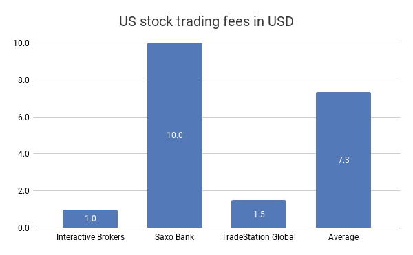 Interactive Brokers review - US stock trading fees comparison