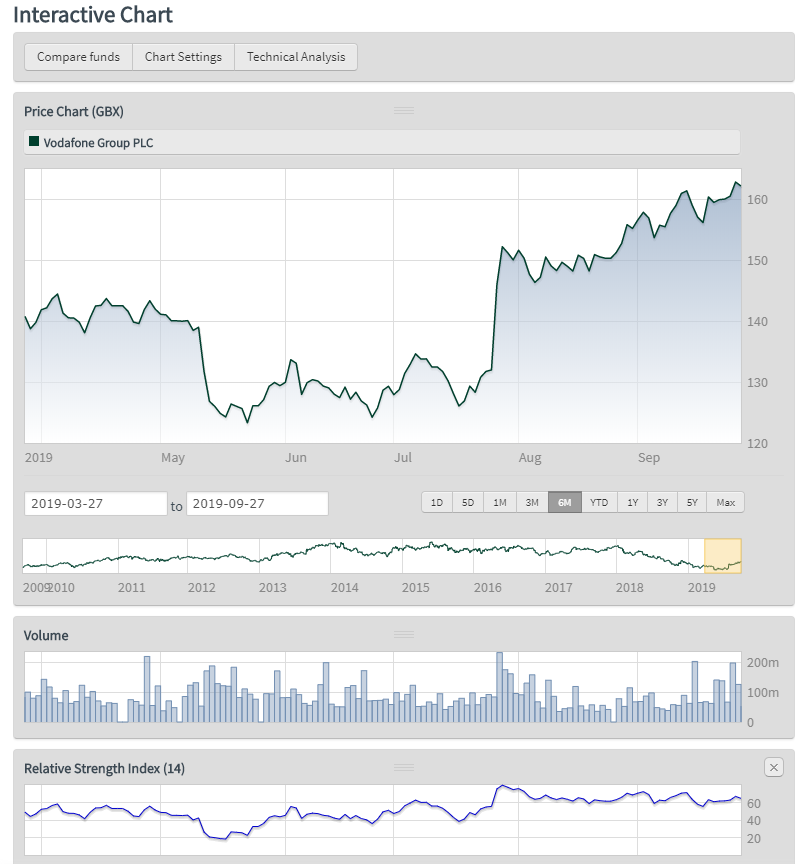 Interactive Investor review - Research - Charting