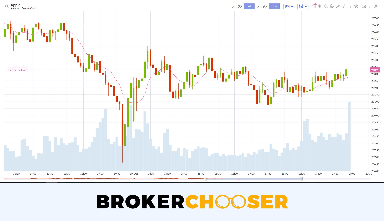 Markets.com review - Web Trading platform - Charting