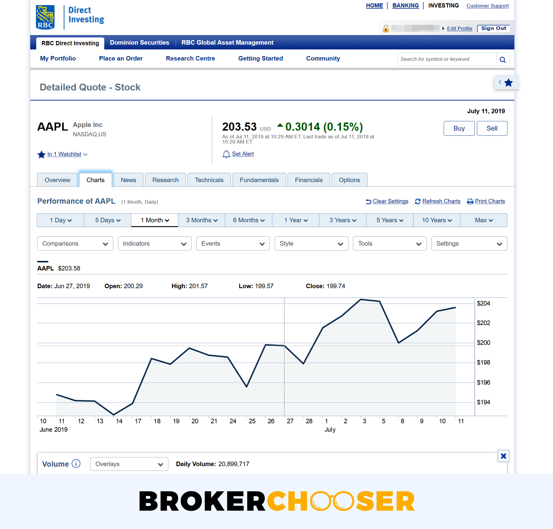 RBC Direct Investing review - Research - Charting