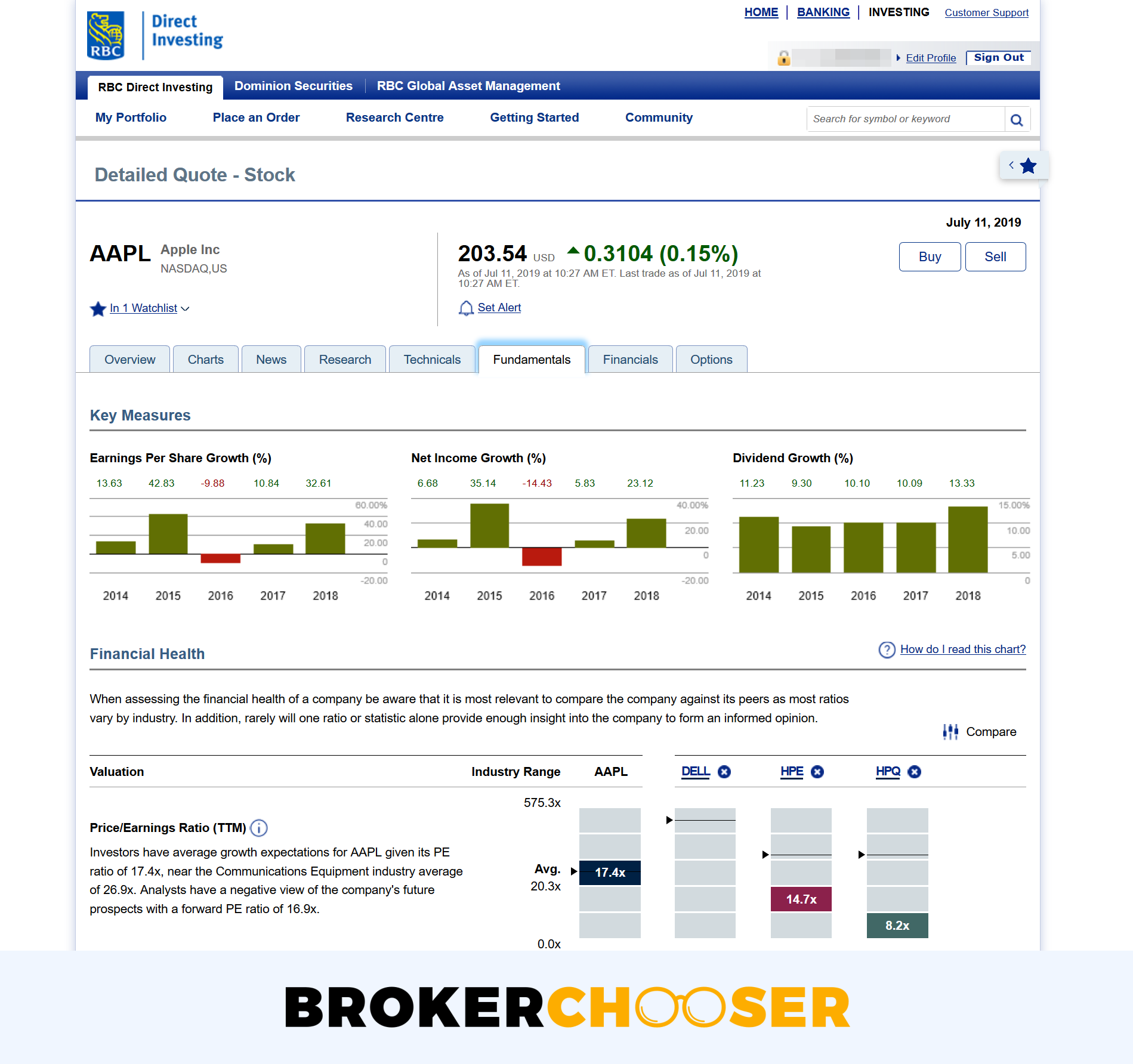 RBC Direct Investing review - Research - Fundamental data