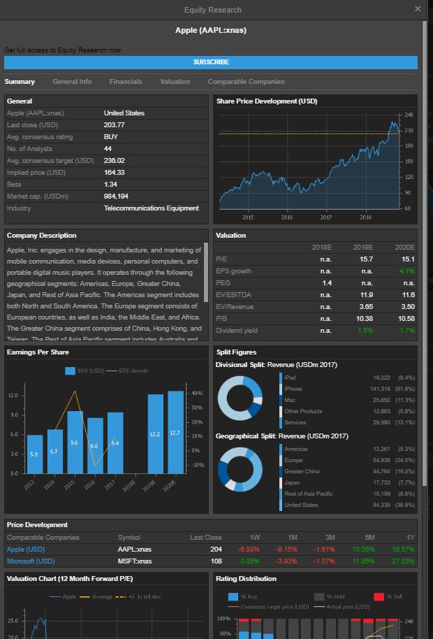 Saxo bank review - Research - Fundamental data