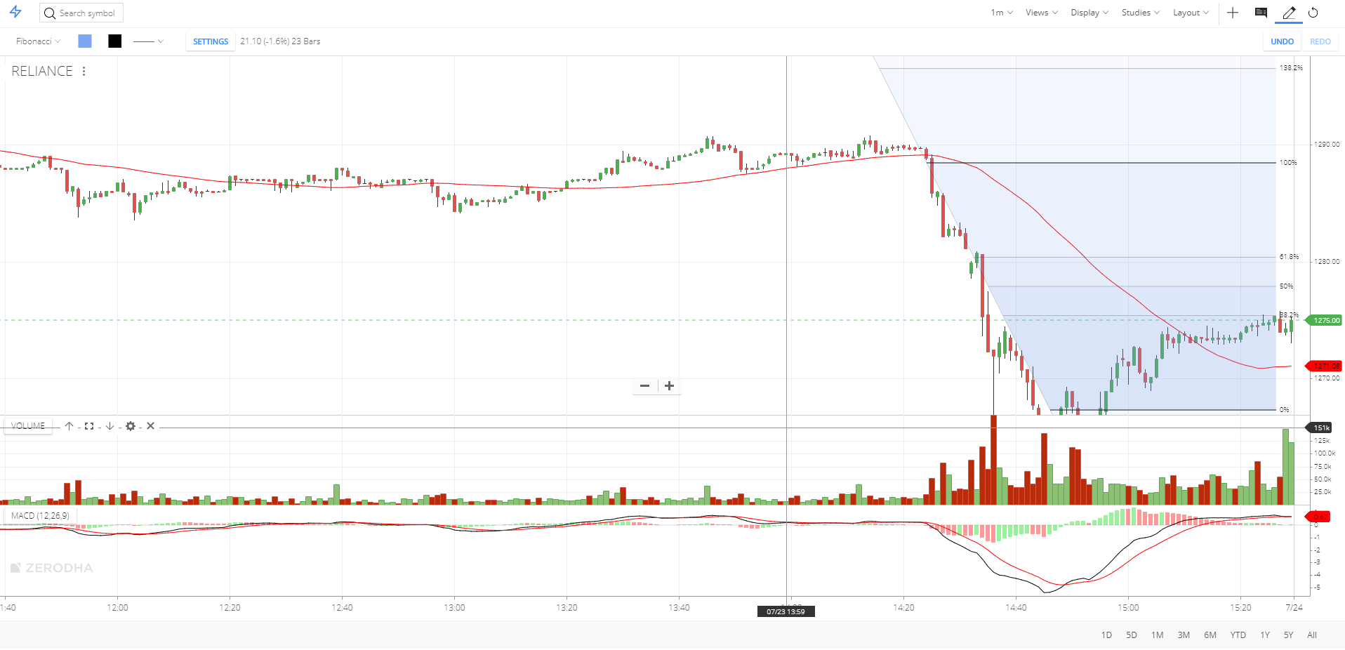 Zerodha review - Research - Charting