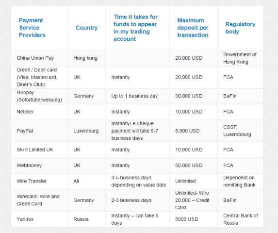 Payment methods at Etoro: A screenshot as part of Brokerchooser's Etoro review