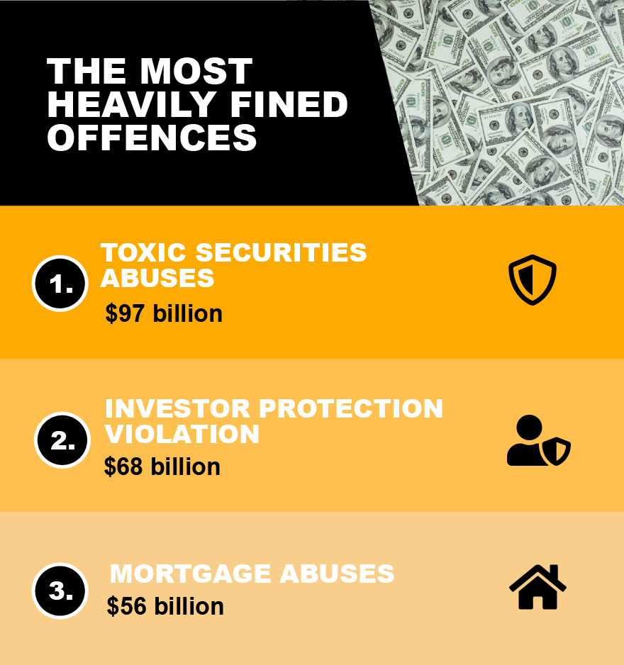 Investment fines - The most heavily fined offences